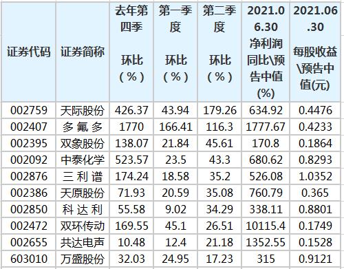 在过去的三个季度中,有16股的份额持续增长