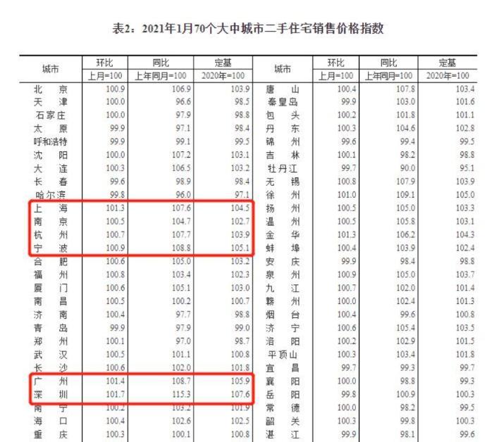 """又一家银行宣布将深圳""""二手房成交参考价""""作为按揭贷款依据 买二手房或需多交首付款"""