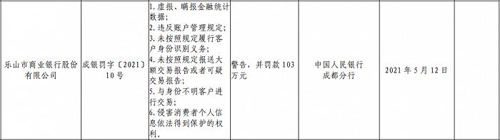 乐山市商业银行五项违法行为罚款103万
