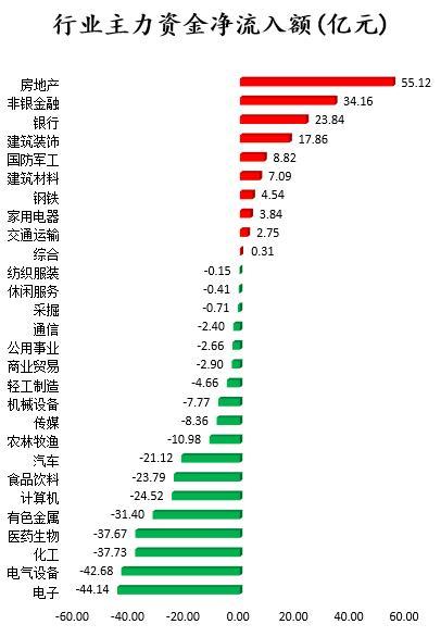 A股三大指数今日收盘涨跌不一 北向资金今日净卖出7.32亿元