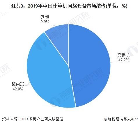 图外3:2019年中国计算机网络设备市场组织(单位:%)