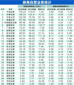 券商炒股哪家强?4家收益超百亿 中信证券以178亿折桂