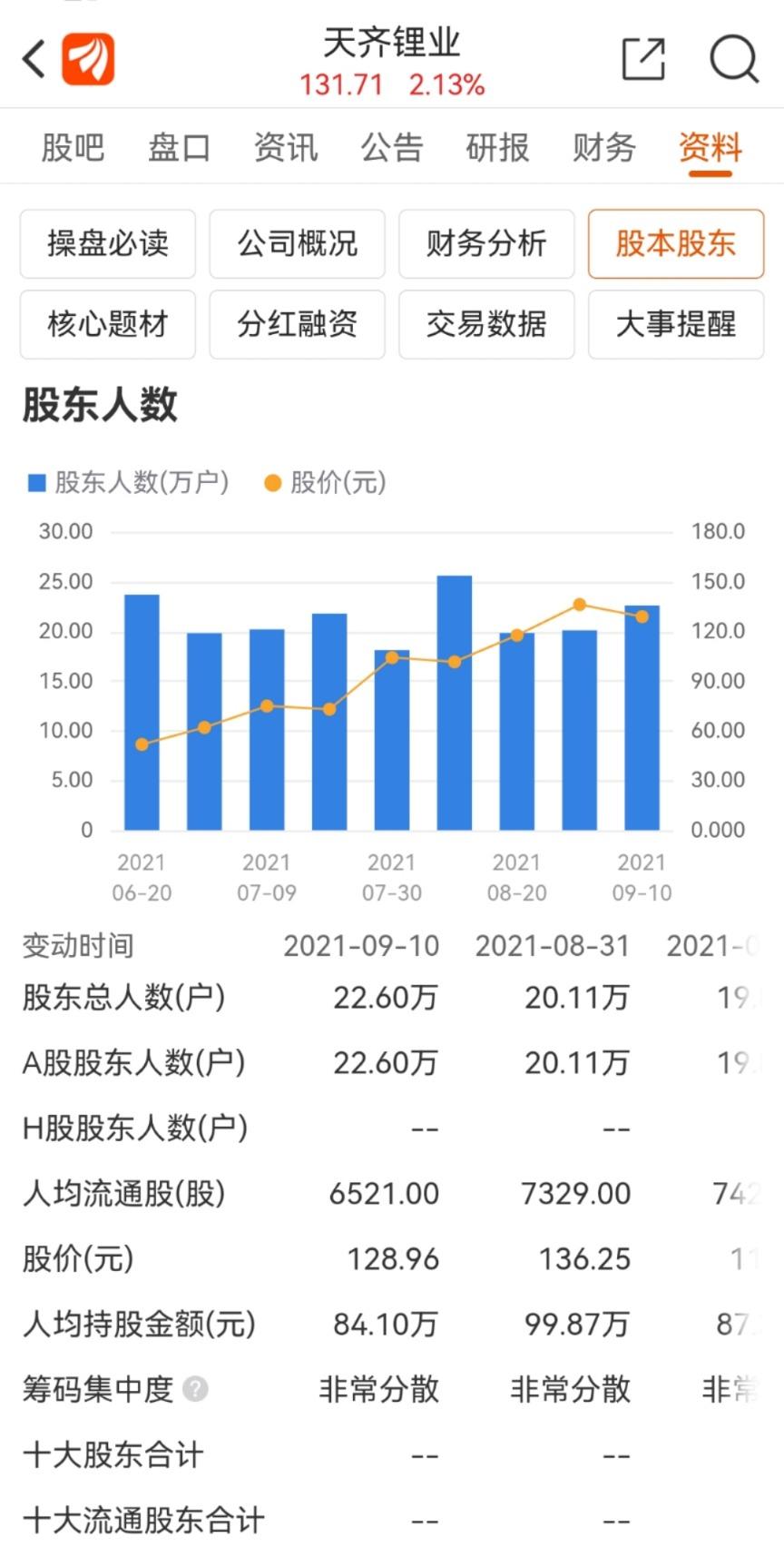 摩臣5平台锂业巨头重启H股上市 23万股东意念涨停!
