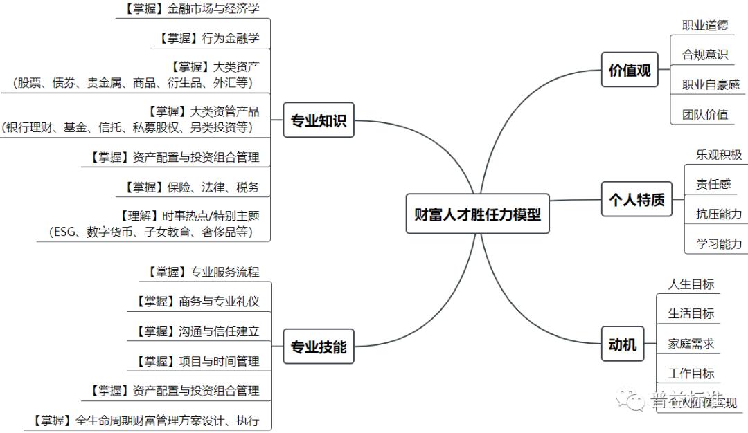 信托公司财富团队建设报告(五):人才培养计划