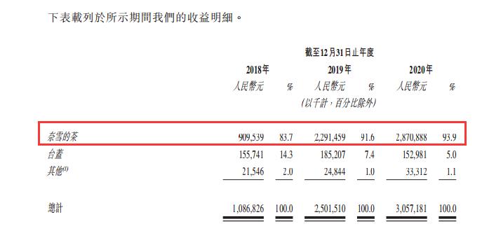 """淮南新闻""""新茶饮""""第一股来了!3年开店550家 赚钱回本速度快过肯德基"""