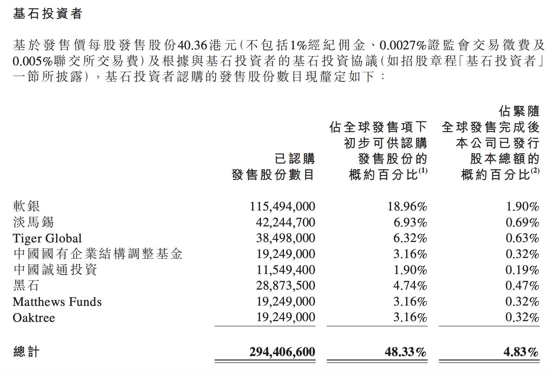 京东物流发售价最终定为40.36港元,软银淡马锡成为基石投资者
