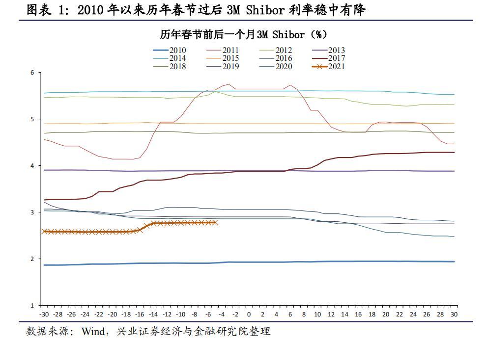 春节后流动性会趋于萎缩吗?