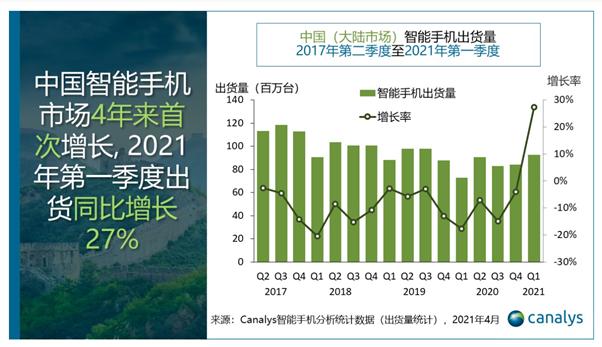 """9240万部!中国智能手机市场四年来首次增长 """"蓝绿大厂""""成最大赢家"""
