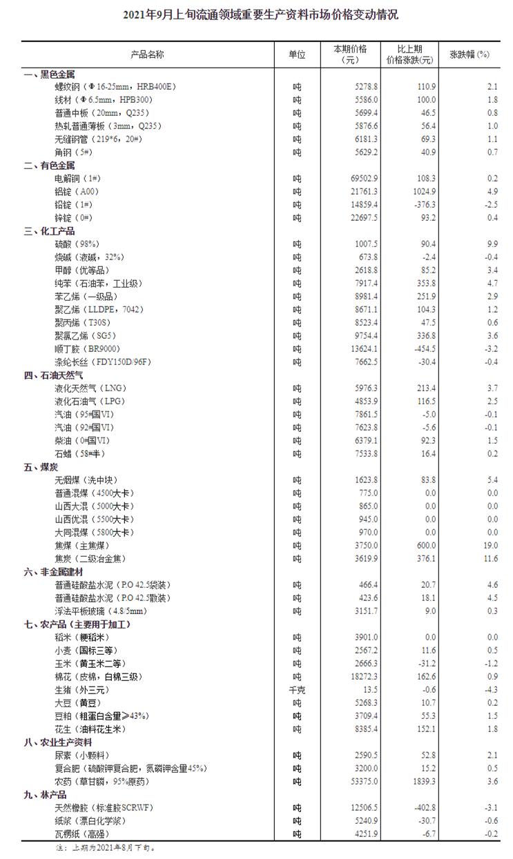 神圣计划客户端官网_国家统计局:9月上旬焦煤价格上涨19% 焦炭上涨11.6%