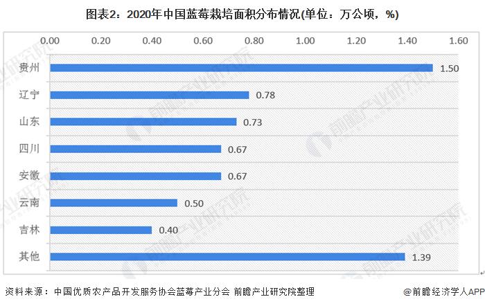 圖表2:2020年中國藍莓栽培面積分布情況(單位:萬公頃,%)