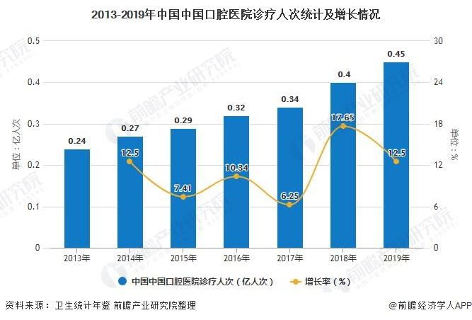 2013-2019年中国中国口腔医院诊疗人次统计及增长环境