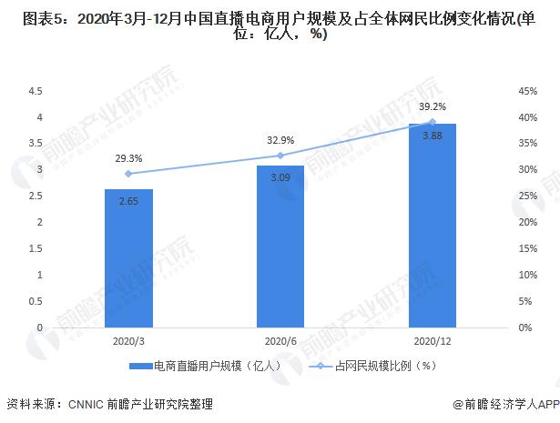 图表5:2020年3月-12月中国直播电商用户规模及占全体网民比例变化情况(单位:亿人,%)