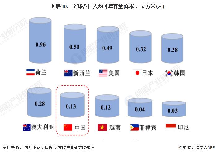 图表10:全球各国人均冷库容量(单位:立方米/人)