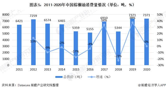 图表5:2011-2020年中国棕榈油消费量情况(单位:吨,%)