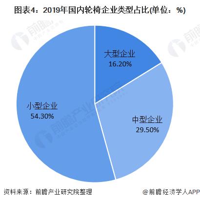 图表4:2019年海内轮椅企业范例占比(单元:%)