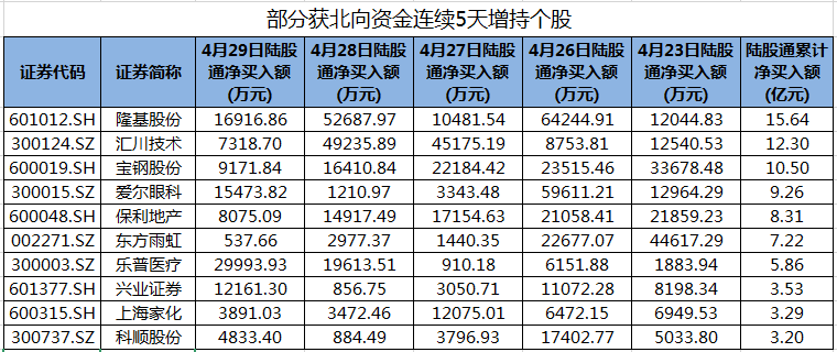 北行基金连续五天增持81只股票