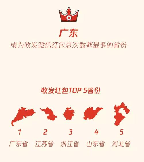 微信:春节期间广东收发微信红包总次数均最多