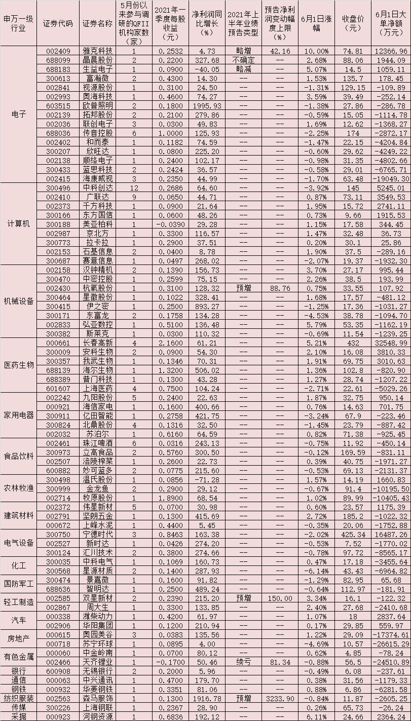 《【超越平台官网】74家公司5月份以来获QFII密集调研 逾9亿元大单资金涌入26只潜力股!》