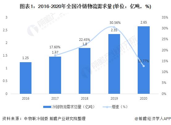 2021年中国冷链物流行业市场现状与发展趋势分析 生鲜电商助推冷链物流迅速发展