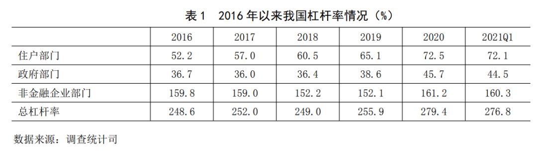 央行:一季度中国宏观杠杆率下降2.6个百分点