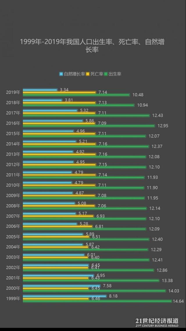 中国人口负增长的省份_中国人口负增长第一省:每年人口减少20万,却是游客爱的