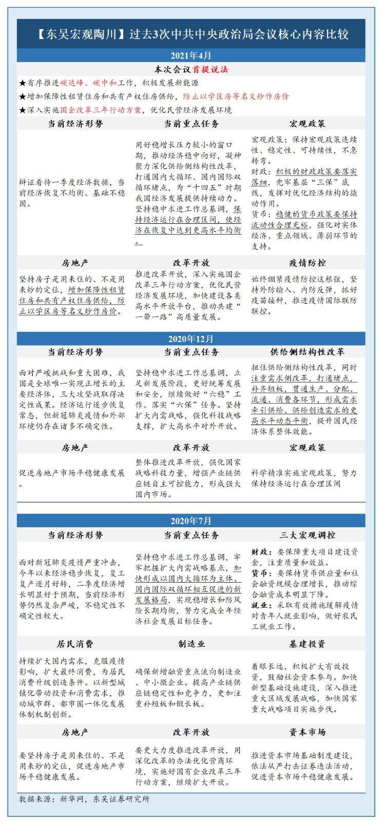 随州seo_超重磅!中央政治局聚会信息量伟大 一图看懂近3次聚会焦点内容对照插图