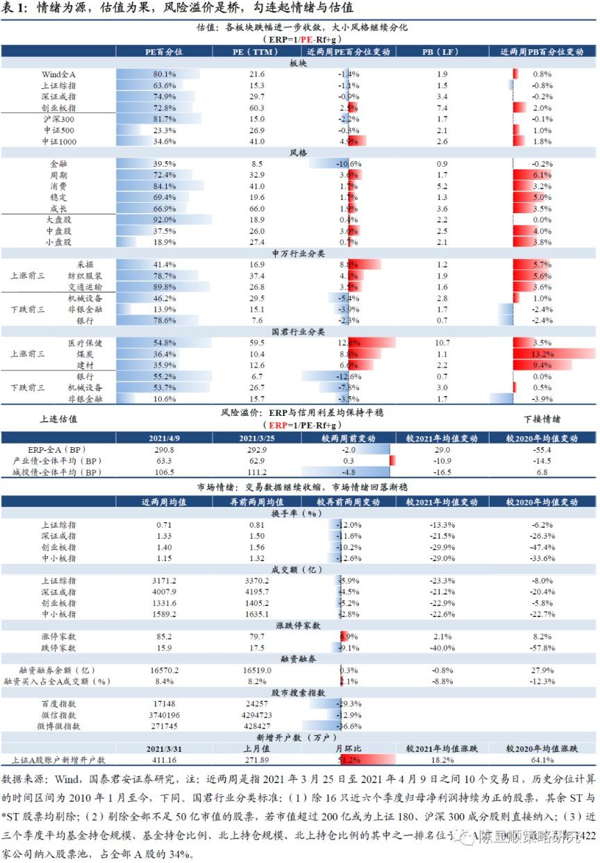 国泰君安:震荡突围中的蓝筹股依然是最好的解决方案