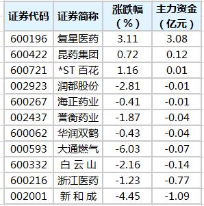 青蒿素概念股主力資金凈流量排序。png