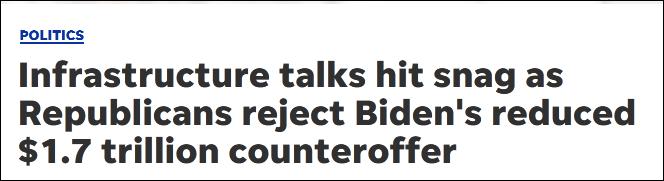拜登基建计划减至1.7万亿美元,共和党仍不满意