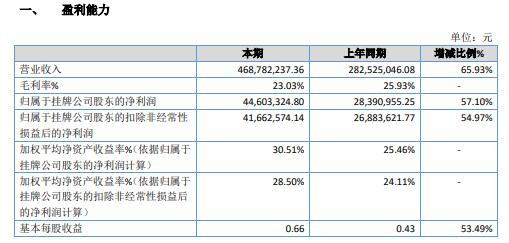 众诚科技2020年净利增长57.1% 加大市场推广致销售合同增加