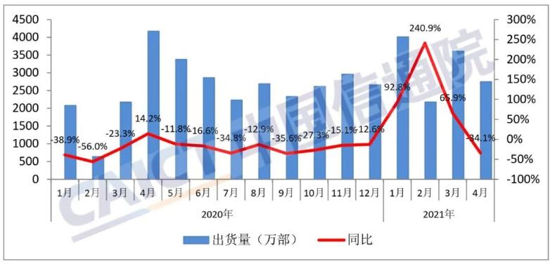 影响全球市场!印度的流行病恶化了,富士康工厂的100多人感染了iPhone生产量的50%的减少!中国手机品牌可能会受到影响
