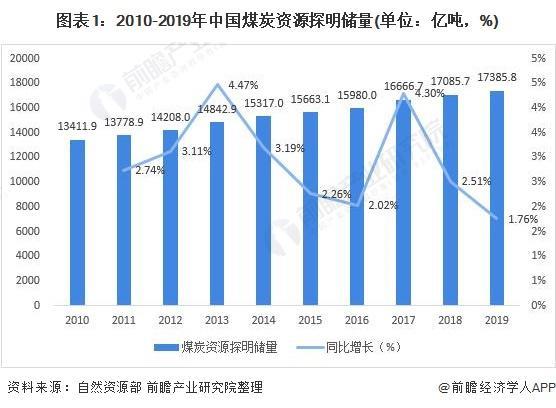 2021年中国煤化工供需市场分析重点煤矿产能调整成效显著,供需回暖[[图片]