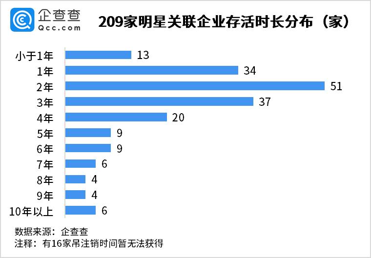 欧亿招商主管95833775位艺人注销200家公司?上海、北京居多,近三年集中注销