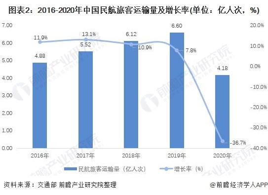 图表2:2016-2020年中国民航旅客运输量及增长率(单位:亿人次,%)