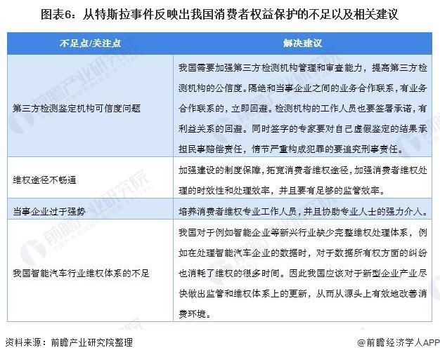 图外6:从特斯拉事件逆映出吾国消耗者权好珍惜的不能以及有关提出