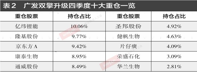 《【天辰娱乐app登录】四季报曝光公募基金经理喜好:萧楠王宗合痛饮白酒》