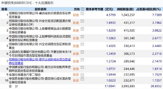 最新!傅鹏波、谢志宇、朱绍兴、邓晓峰摄:持股变动来了(名单)