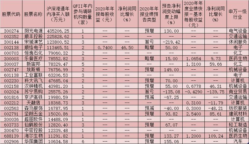 年内,合格投资者调查了101家公司的北方基金,买入了21只持有大量头寸的股票