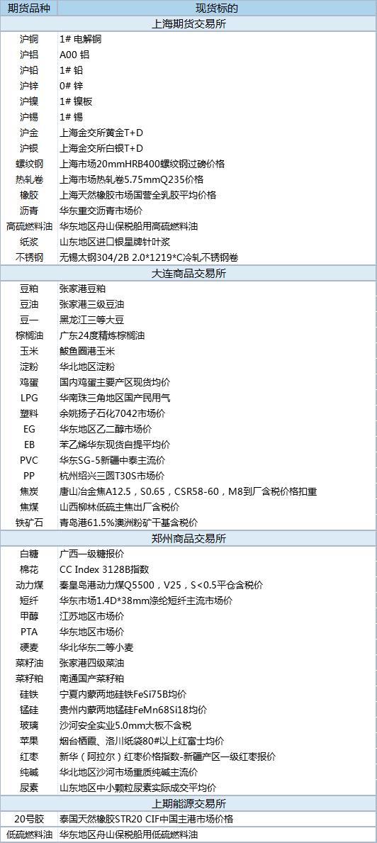 【基差报告】6月4日国内商品数据:基差385.8元!铁矿石现货升水33.02%
