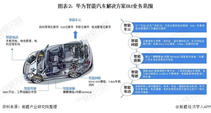 图表2:华为智能汽车解决方案BU业务范围