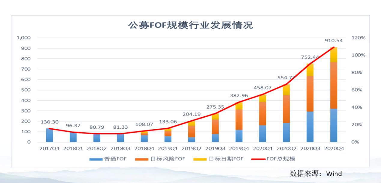 """年化增长260%!这类基金迎来黄金十年 但遭遇""""成长中"""