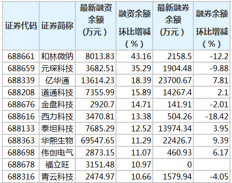 林伟娜等12名科技创新板股票的融资余额增长了10%以上