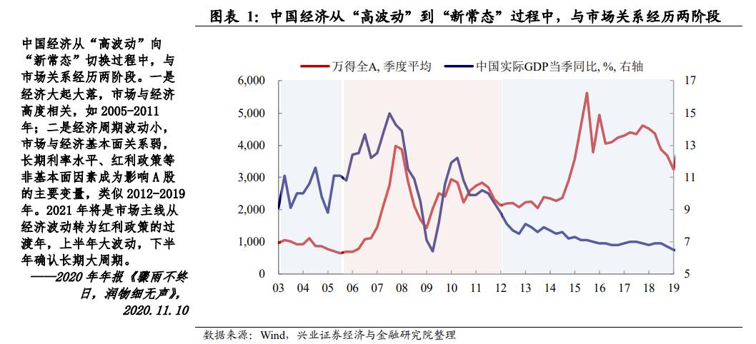 邢正宏观汪涵:二季度股市波动可能下降