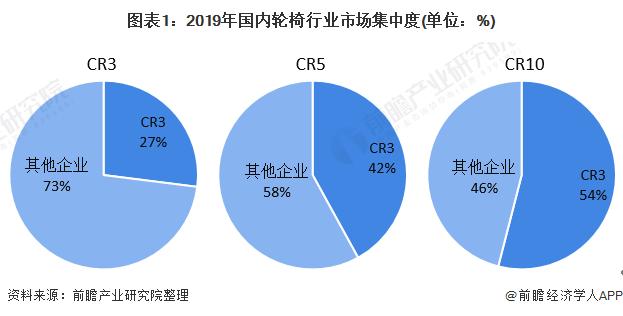 图表1:2019年海内轮椅行业市场会合度(单元:%)