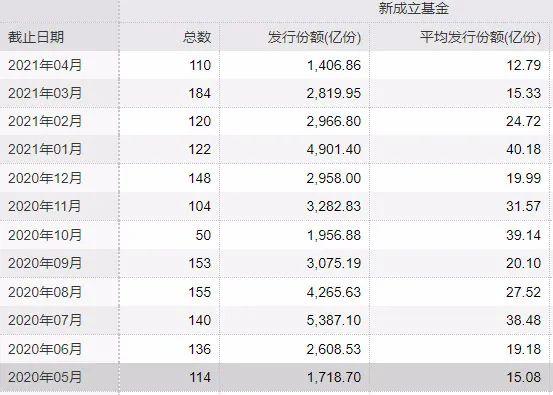 古今seo_基金刊行降至冰点?权益基金销售已悄悄回暖 明星基金司理强势吸金插图
