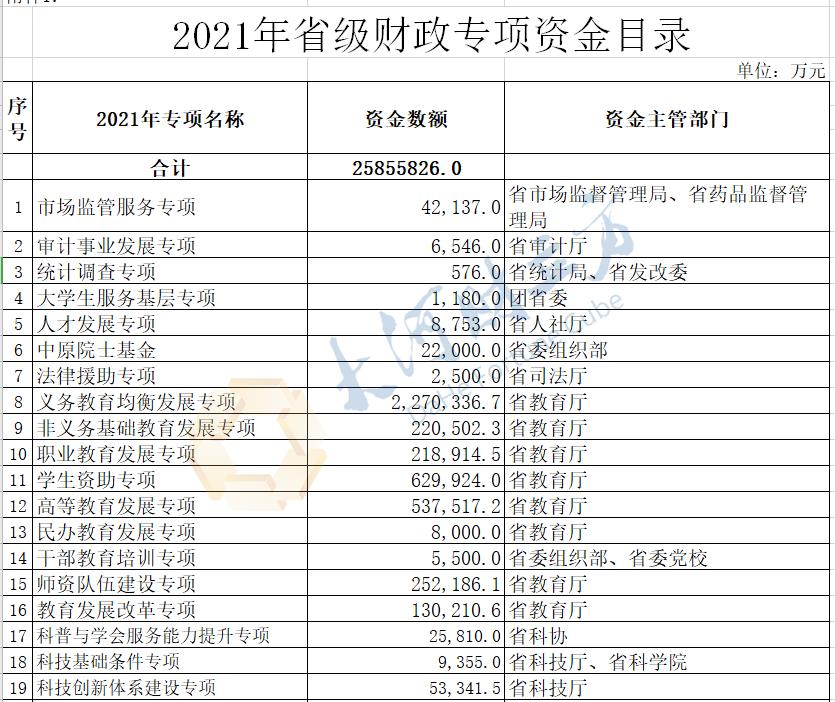 总金额2585.58亿元!76 . 2021年河南省省级财政专项资金