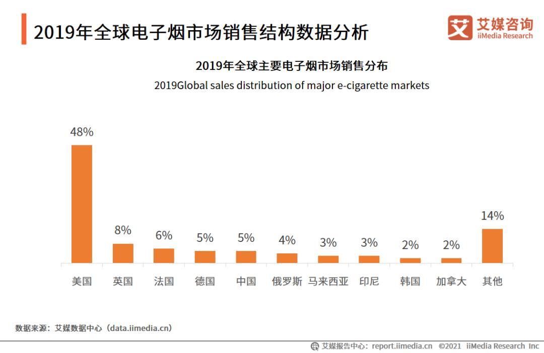 2021年第一季度中国电子烟行业发展现状及市场调研分析报告