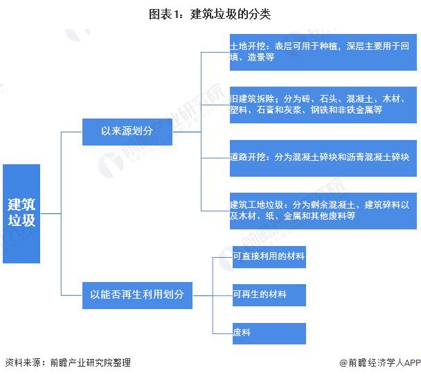 2021年中国建筑垃圾处理行业市场现状与发展前景预测 资源化处理存在巨大发展空间