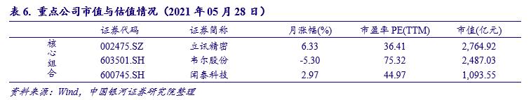 中国银河证券:行业景气度持续聚焦VR、汽车电子等高增长领域