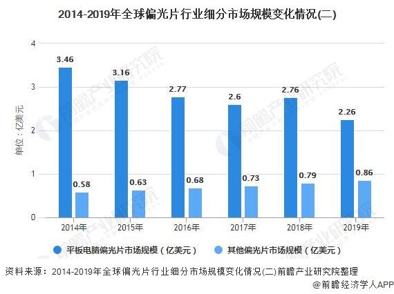 2014-2019年全球偏光片行业细分市场规模变化情况(二)